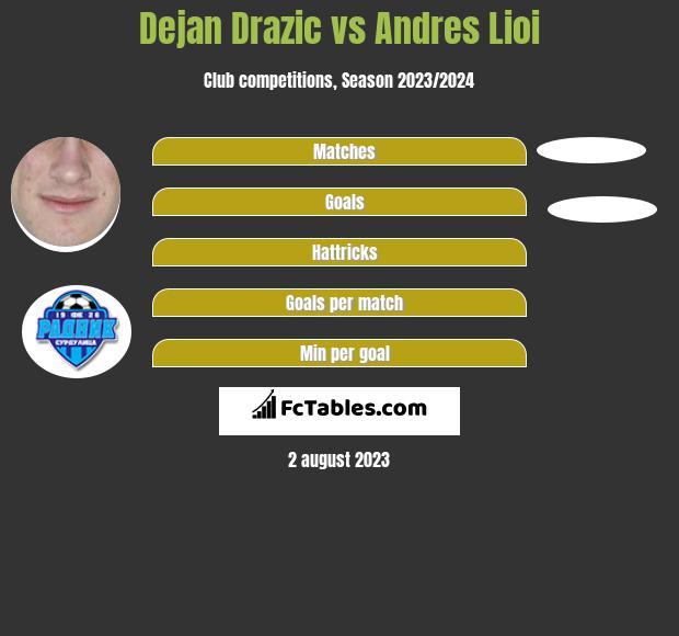 Dejan Drazic vs Andres Lioi infographic