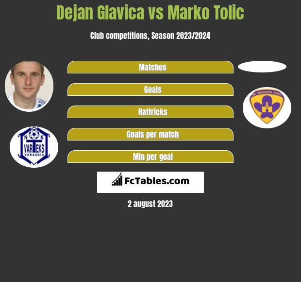 Dejan Glavica vs Marko Tolic h2h player stats