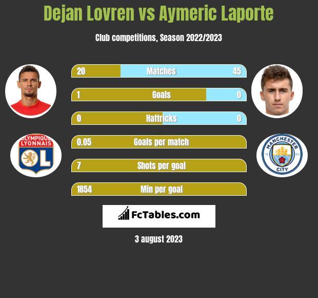 Dejan Lovren vs Aymeric Laporte infographic