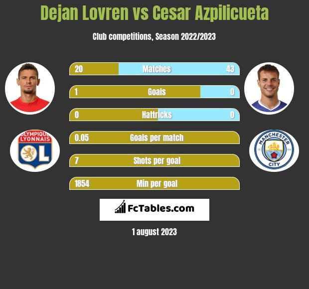 Dejan Lovren vs Cesar Azpilicueta infographic