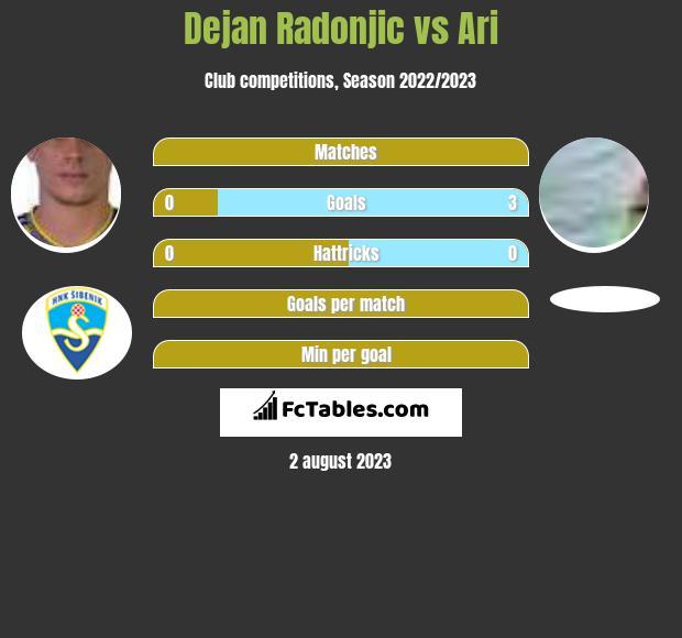 Dejan Radonjic vs Ari infographic