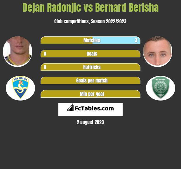Dejan Radonjic vs Bernard Berisha infographic