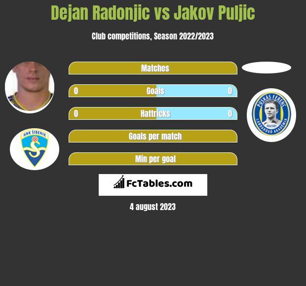 Dejan Radonjic vs Jakov Puljic h2h player stats