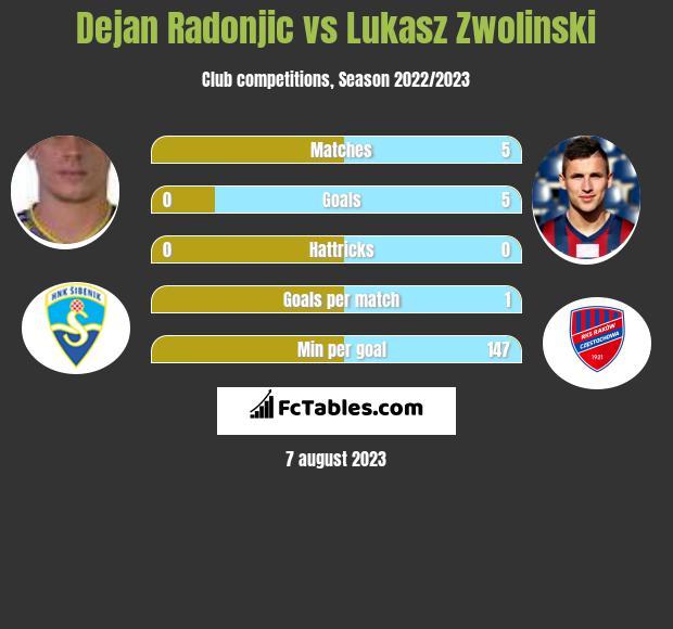 Dejan Radonjić vs Łukasz Zwoliński h2h player stats