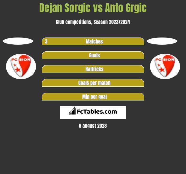 Dejan Sorgic vs Anto Grgic h2h player stats
