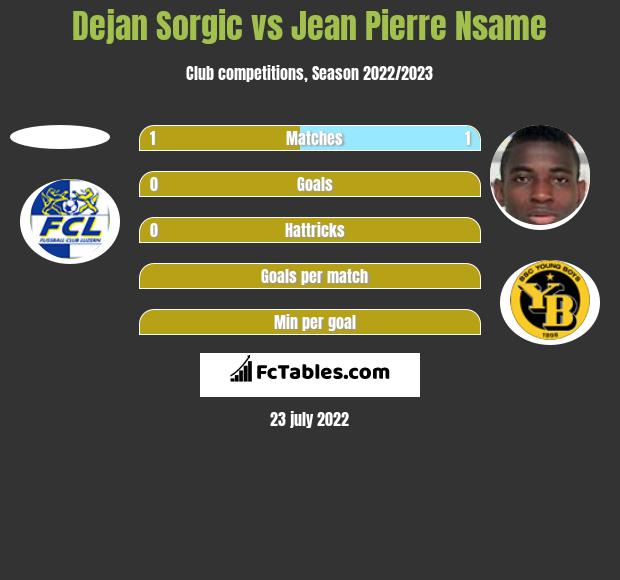 Dejan Sorgic vs Jean Pierre Nsame h2h player stats