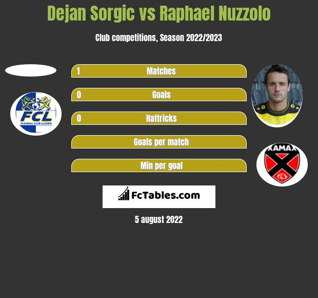 Dejan Sorgic vs Raphael Nuzzolo h2h player stats