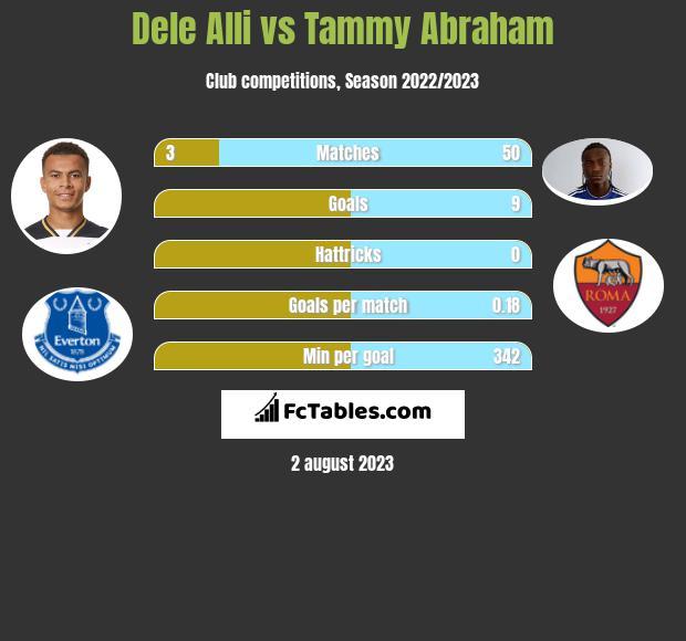 Dele Alli vs Tammy Abraham infographic