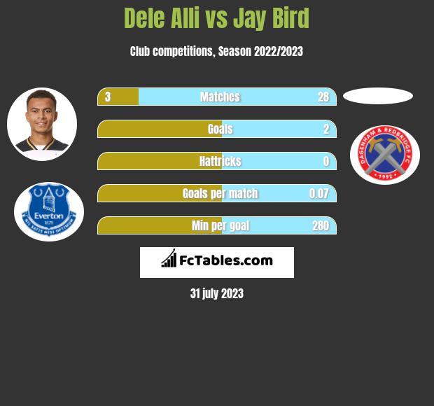 Dele Alli vs Jay Bird h2h player stats