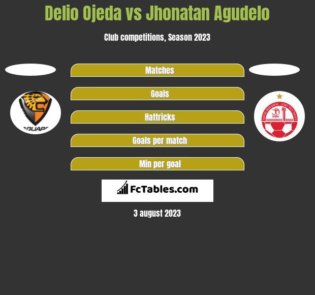 Delio Ojeda vs Jhonatan Agudelo h2h player stats