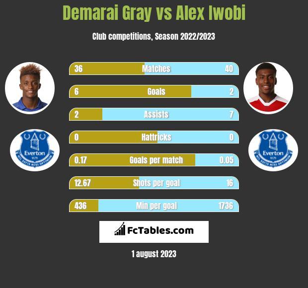 Demarai Gray vs Alex Iwobi infographic