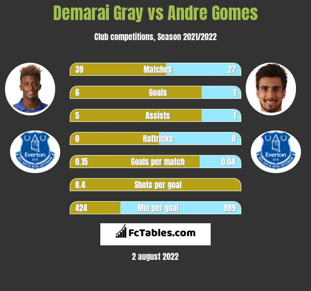 Demarai Gray vs Andre Gomes infographic