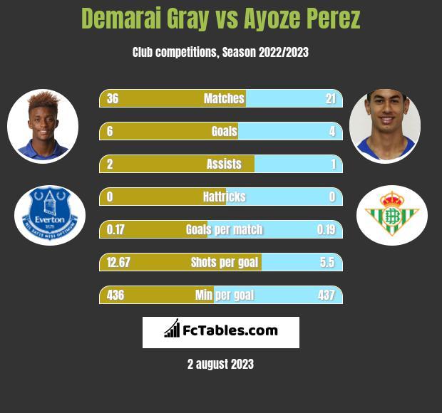 Demarai Gray vs Ayoze Perez infographic