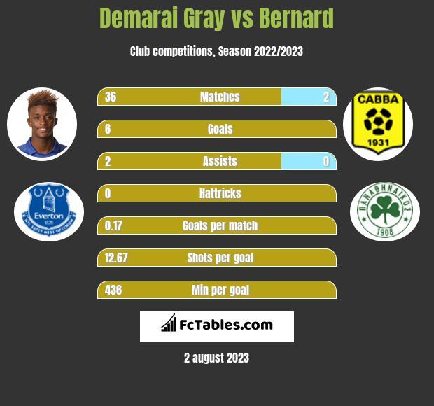 Demarai Gray vs Bernard infographic