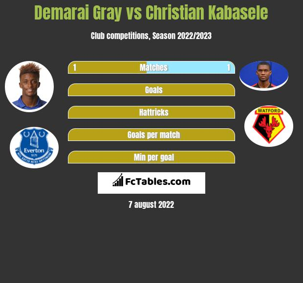 Demarai Gray vs Christian Kabasele infographic