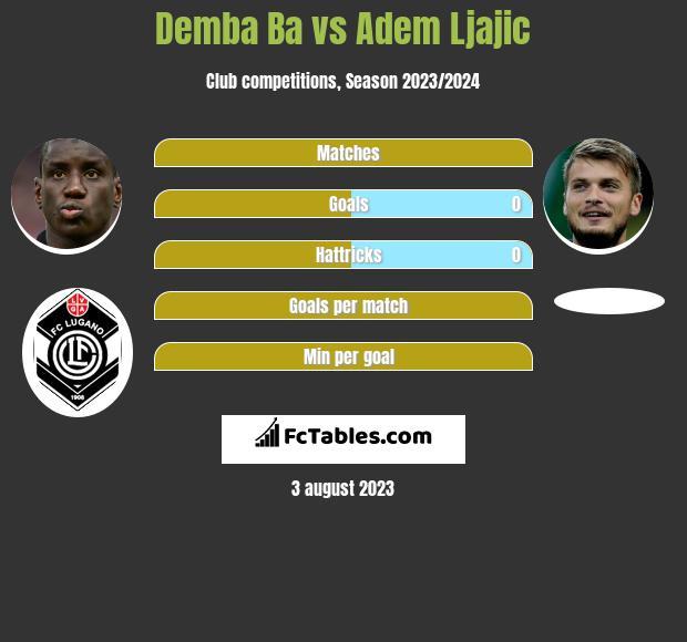 Demba Ba vs Adem Ljajić h2h player stats
