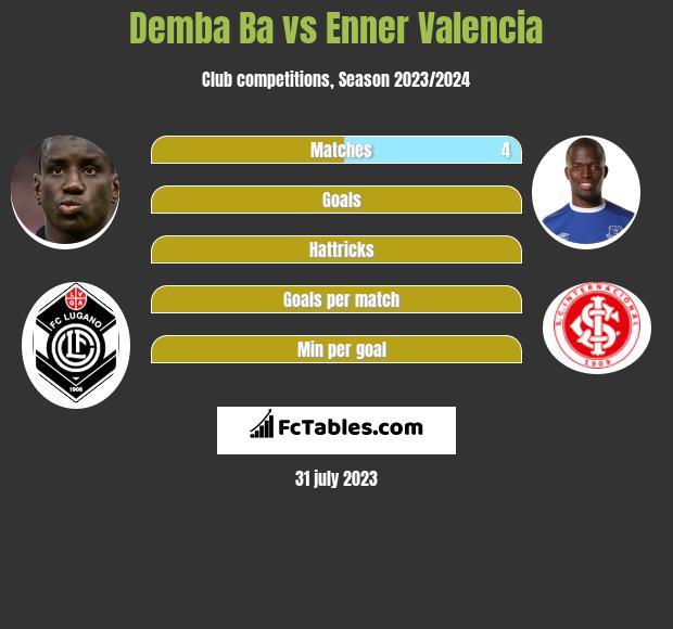 Demba Ba vs Enner Valencia h2h player stats