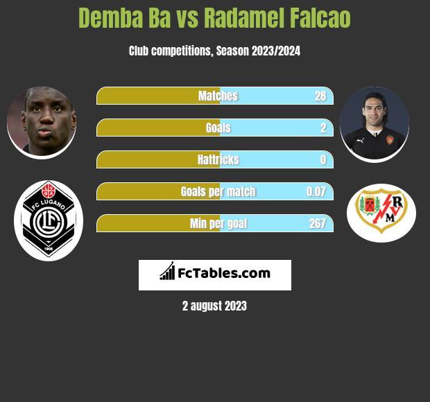 Demba Ba vs Radamel Falcao h2h player stats