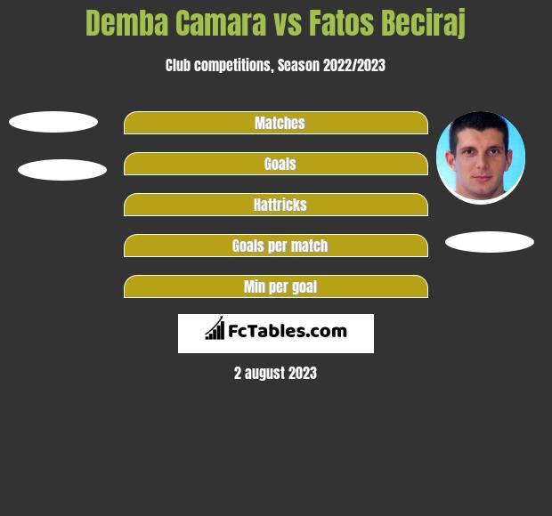 Demba Camara vs Fatos Beciraj h2h player stats