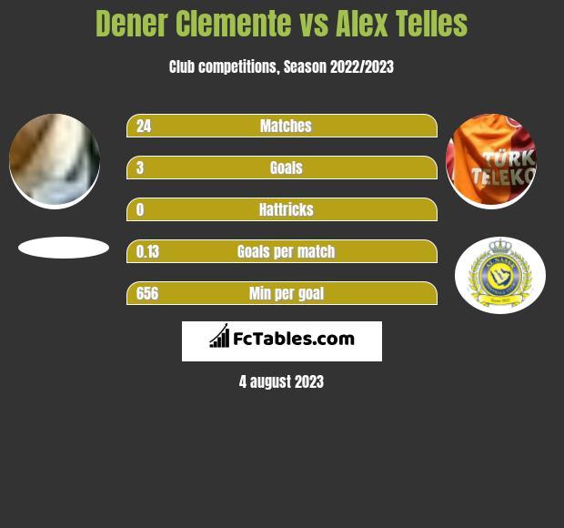 Dener Clemente vs Alex Telles h2h player stats