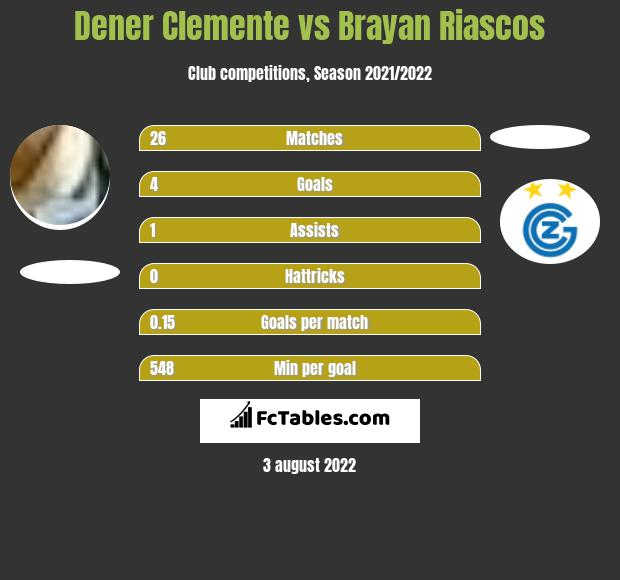Dener Clemente vs Brayan Riascos h2h player stats