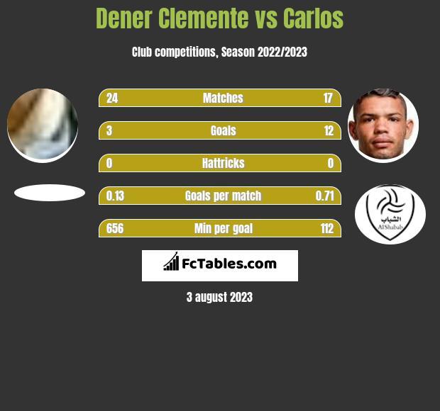 Dener Clemente vs Carlos h2h player stats
