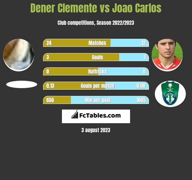 Dener Clemente vs Joao Carlos h2h player stats