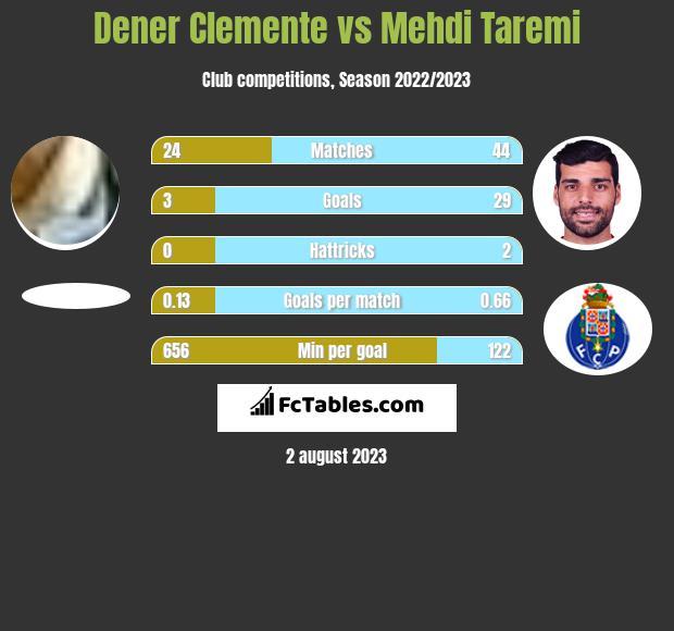 Dener Clemente vs Mehdi Taremi h2h player stats
