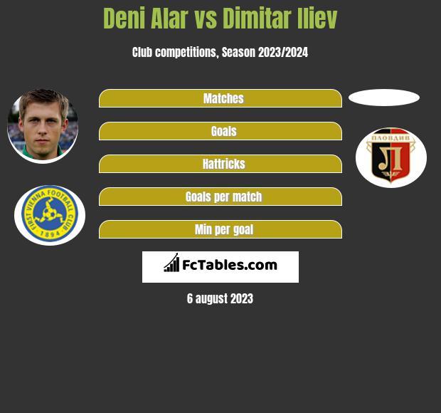 Deni Alar vs Dimitar Iliev infographic