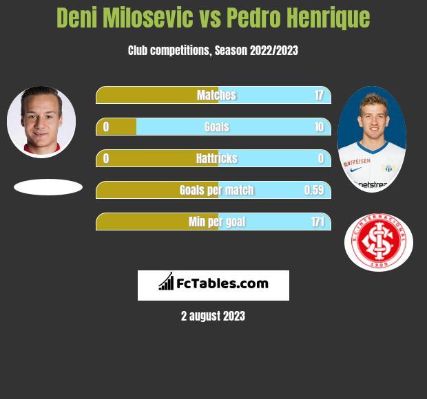 Deni Milosevic vs Pedro Henrique infographic