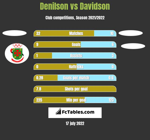 Denilson vs Davidson h2h player stats