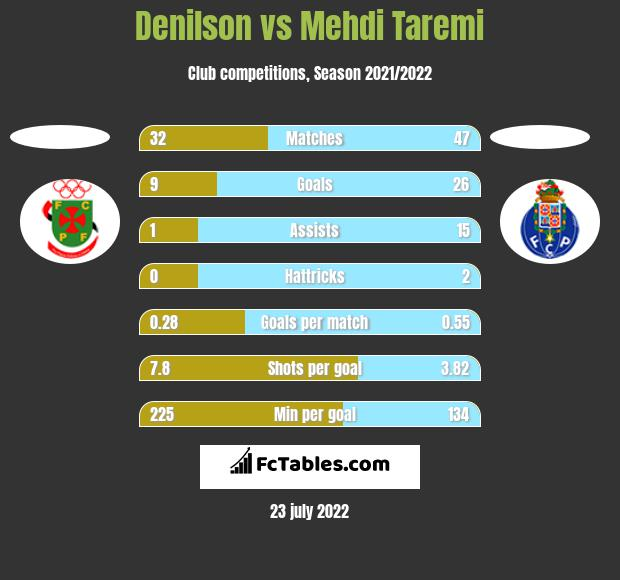Denilson vs Mehdi Taremi h2h player stats
