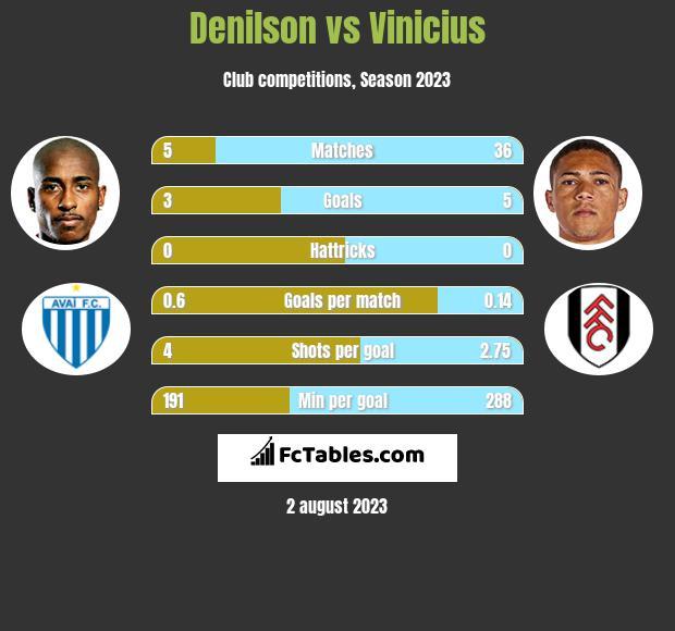 Denilson vs Vinicius h2h player stats
