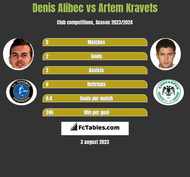 Denis Alibec vs Artem Kraweć infographic