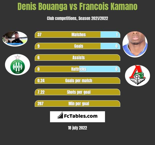 Denis Bouanga vs Francois Kamano h2h player stats