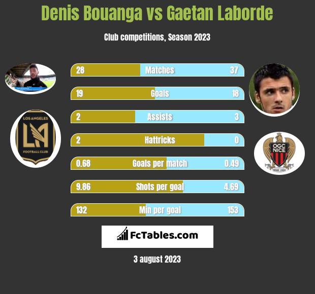 Denis Bouanga vs Gaetan Laborde h2h player stats