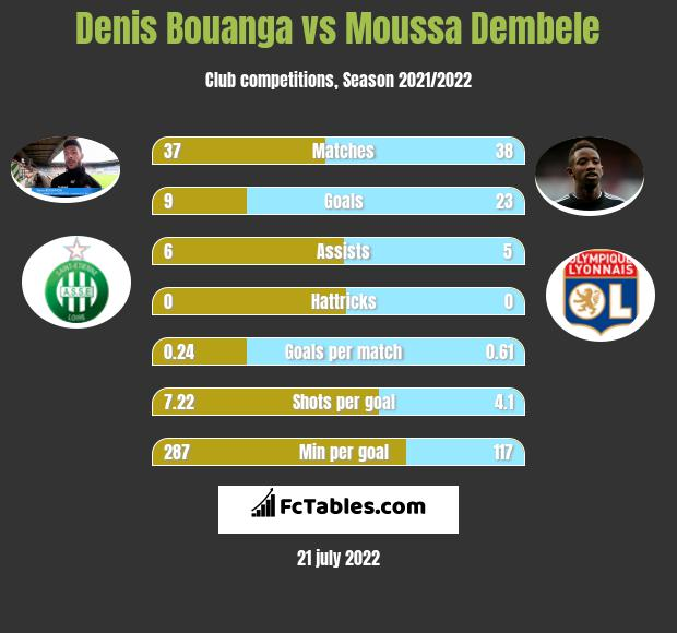 Denis Bouanga vs Moussa Dembele h2h player stats