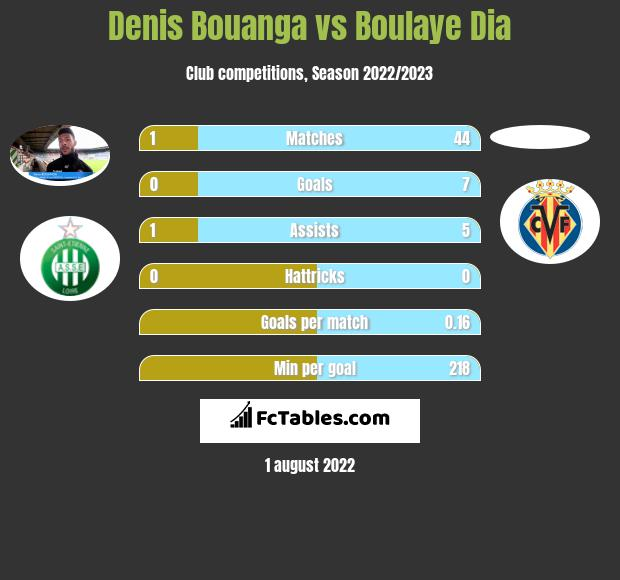 Denis Bouanga vs Boulaye Dia h2h player stats