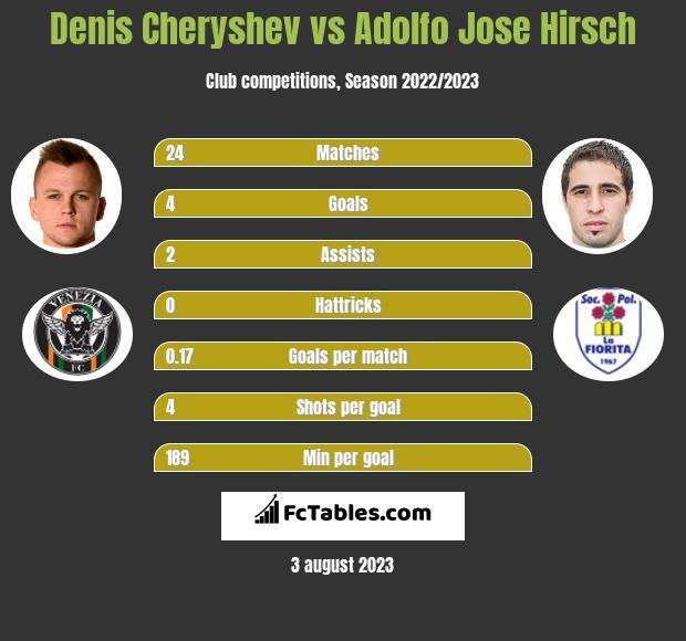 Denis Czeryszew vs Adolfo Jose Hirsch h2h player stats
