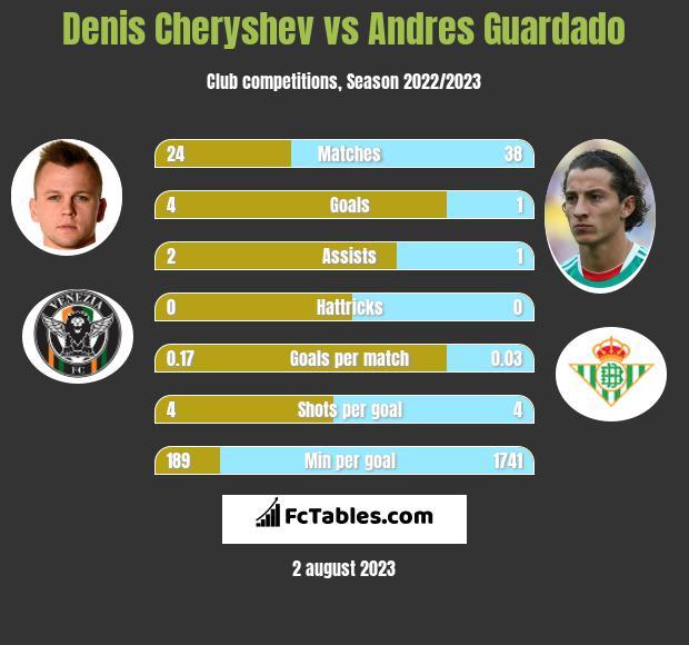 Denis Cheryshev vs Andres Guardado infographic