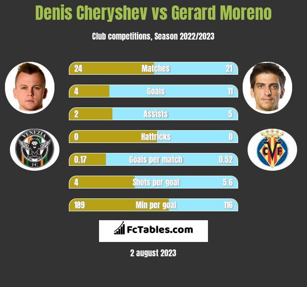 Denis Cheryshev vs Gerard Moreno infographic