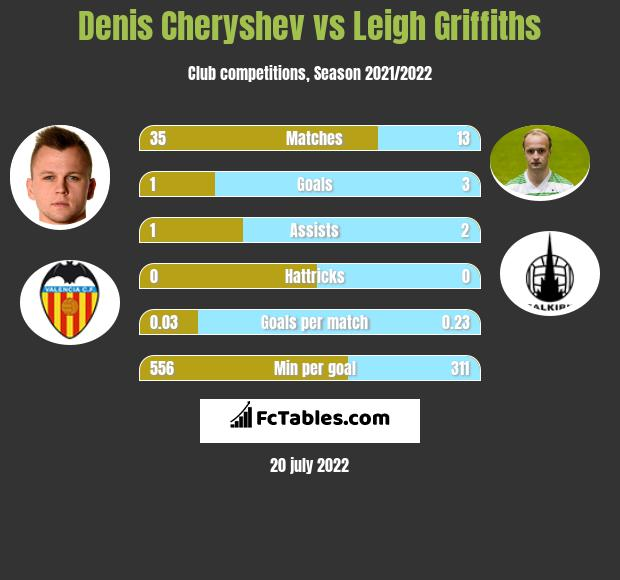 Denis Cheryshev vs Leigh Griffiths infographic