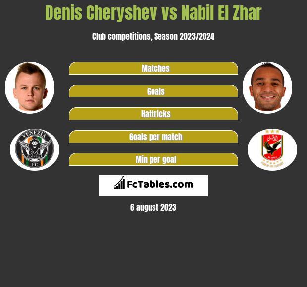 Denis Cheryshev vs Nabil El Zhar infographic