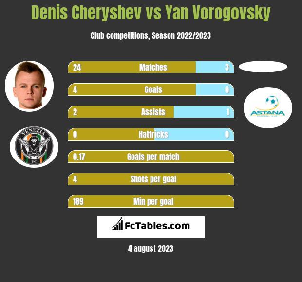 Denis Cheryshev vs Yan Vorogovsky h2h player stats