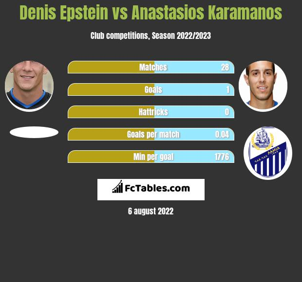 Denis Epstein infographic statistics for Lamia