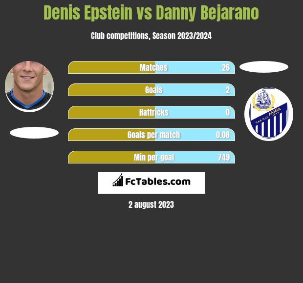 Denis Epstein vs Danny Bejarano infographic