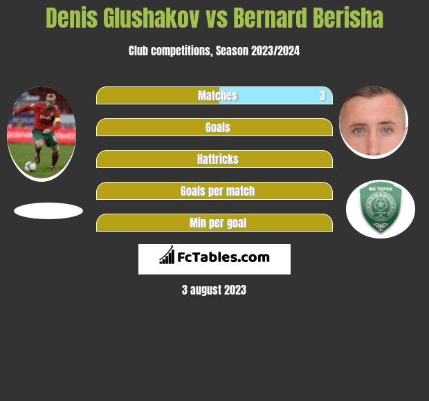 Denis Glushakov vs Bernard Berisha infographic