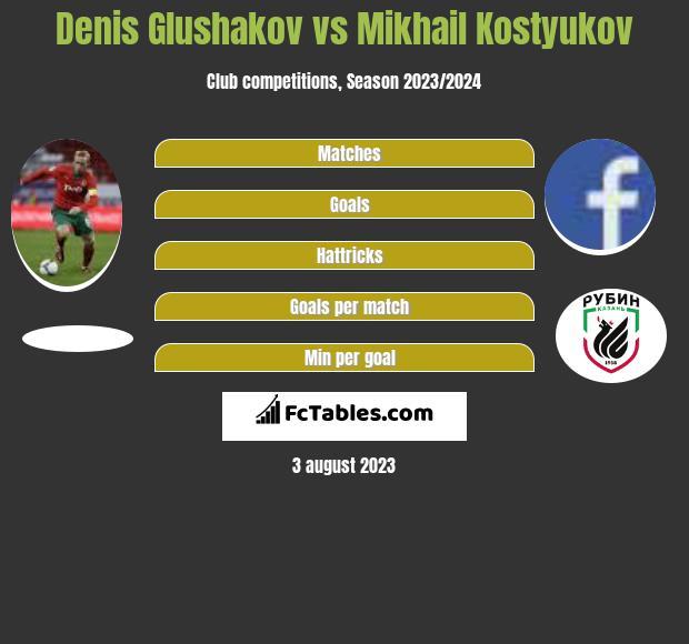Denis Glushakov vs Mikhail Kostyukov infographic