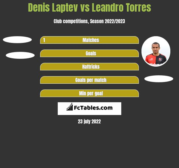 Denis Laptev vs Leandro Torres h2h player stats