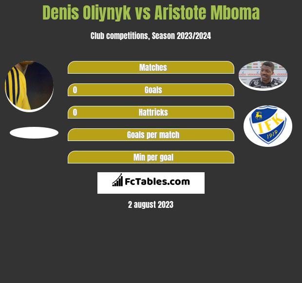 Denis Oliynyk vs Aristote Mboma h2h player stats